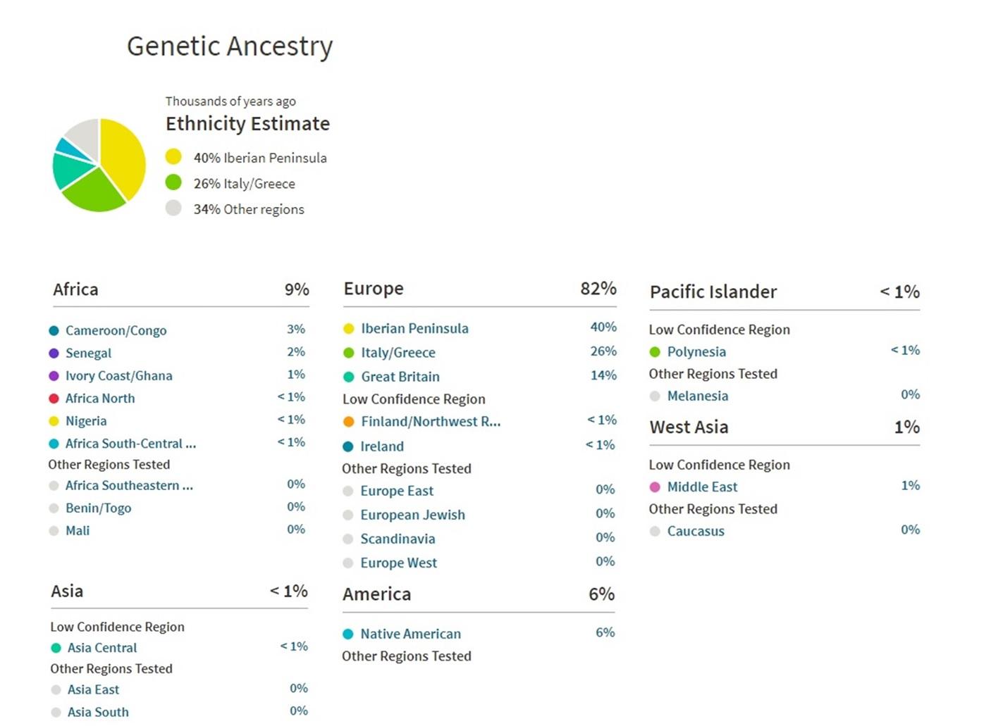 etnias dna